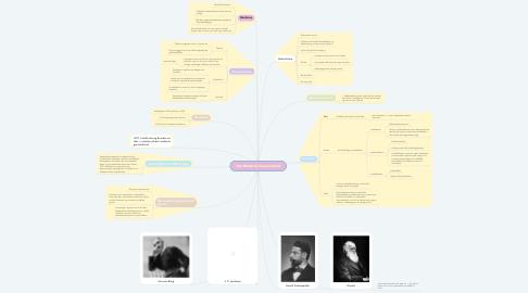 Mind Map: Det Moderne Gennembrud
