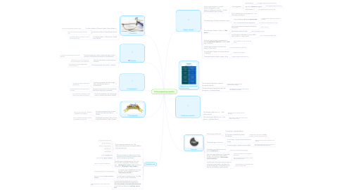 Mind Map: Forms expressing unreality