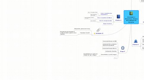 Mind Map: Introdução à Informática - Síntese dos trabalhos da disciplina