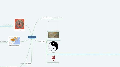 Mind Map: Daoism(Taoism)