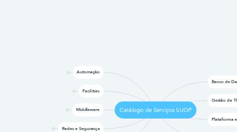 Mind Map: Catálogo de Serviços SUOP