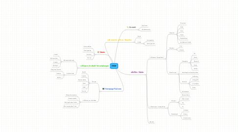 Mind Map: DSAV
