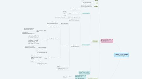 Mind Map: Kapitel 2 - Virksomhedens omkostninger