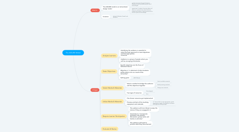 Mind Map: The ASSURE Model