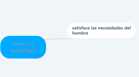 Mind Map: ciencia y tecnologia