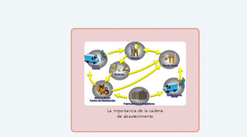 Mind Map: La importancia de la cadena de abastecimiento