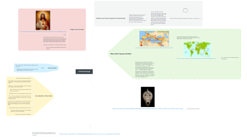 Mind Map: Christianity