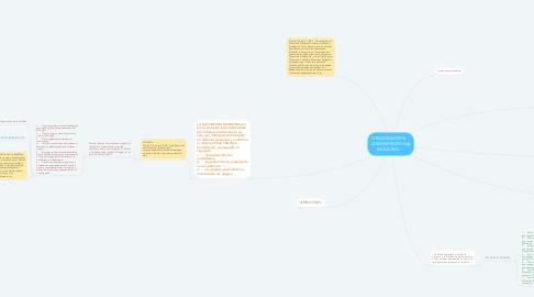 Mind Map: ORGANIZACION ADMINISTRATIVA MUNICIPAL