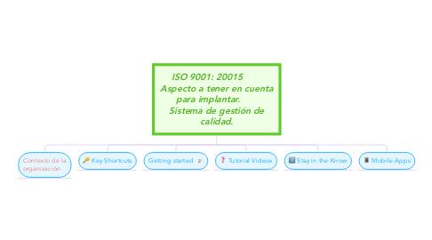 Mind Map: ISO 9001: 20015        Aspecto a tener en cuenta para implantar.       Sistema de gestión de calidad.