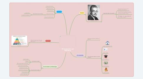 Mind Map: El Consumidor y el Marketing