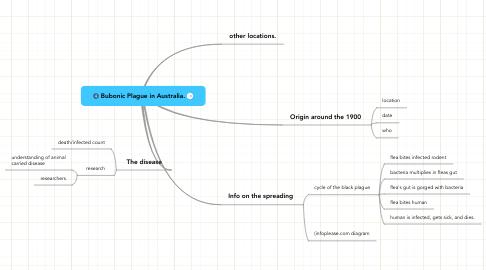 Mind Map: Bubonic Plague in Australia.