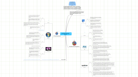 Mind Map: Jake Williams Operating Systems