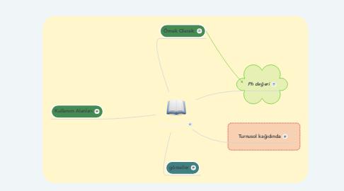 Mind Map: BAZLAR