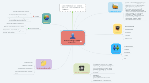 Mind Map: Nuevo enfoque perfil profesional