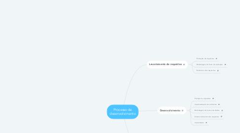 Mind Map: Processo de desenvolvimento