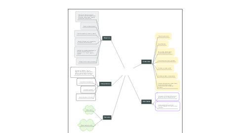 Mind Map: ANÁLISIS SINTÁCTICO ORACIONES SIMPLES