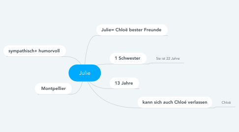 Mind Map: Julie