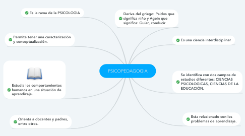Mind Map: PSICOPEDAGOGIA