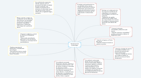 Mind Map: Penitenciaria & Criminología