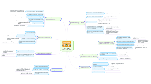 Mind Map: REFORMA TRIBUTARIA 2016