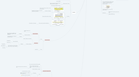 Mind Map: Matriz extracelular