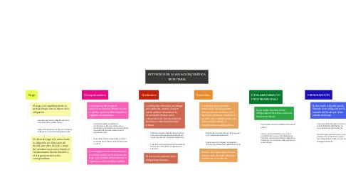 Mind Map: EXTINCIÓN DE LA RELACIÓN JURÍDICA TRIBUTARIA
