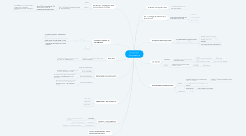 Mind Map: Pensamiento Computacional