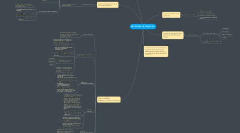 Mind Map: RELACION DE TRABAJO.