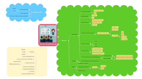 Mind Map: Giving a presentation