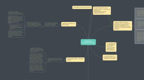 Mind Map: LIDERAZGO ORGANIZACIONAL
