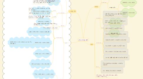 Mind Map: nito và hợp chất