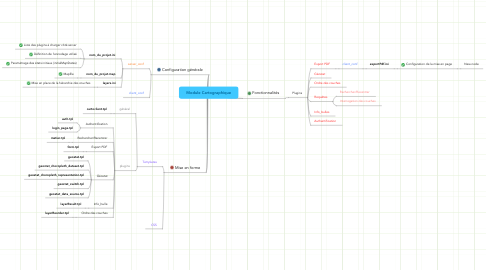 Mind Map: Module Cartographique