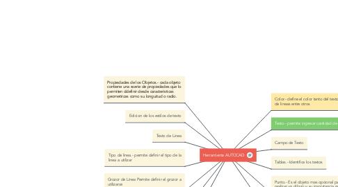 Mind Map: Herramienta AUTOCAD