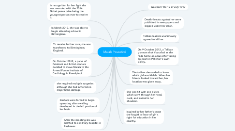 Mind Map: Malala Yousafzai