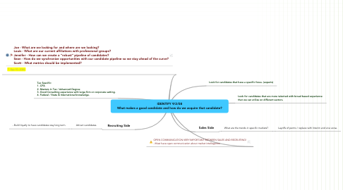 Mind Map: IDENTIFY 9/2/08 What makes a good candidate and how do we acquire that candidate?
