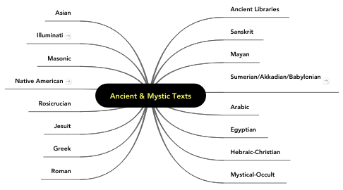 Mind Map: Ancient & Mystic Texts