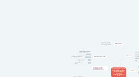 Mind Map: IDENTIFICACIÓN DE LOS COMPONENTES DE UN BIOCOMBUSTIBLE MEDIANTE CROMATOGRAFÍA DE GASES