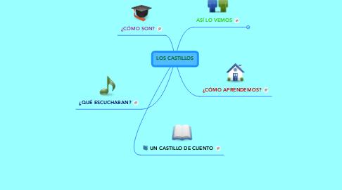 Mind Map: LOS CASTILLOS