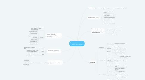 Mind Map: Descripción de recursos para el aprendizaje