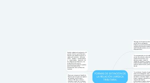 Mind Map: FORMAS DE EXTINCIÓN DE LA RELACIÓN JURÍDICA TRIBUTARIA.