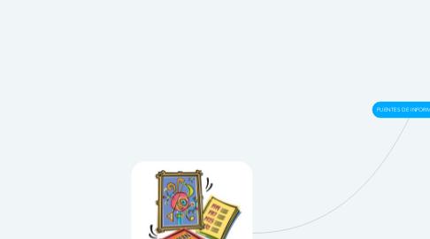 Mind Map: FUENTES DE INFORMACIÓN