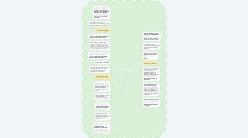 Mind Map: Ciudadanía y democracia