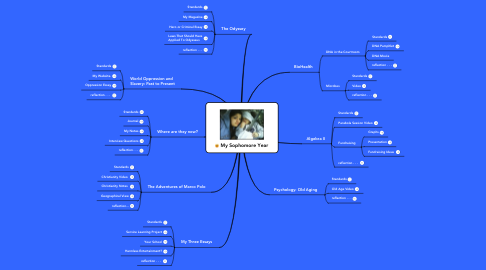 Mind Map: My Sophomore Year