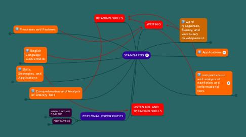 Mind Map: STANDARDS