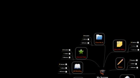 Mind Map: My Success