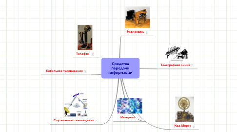 Mind Map: Средства передачи информации