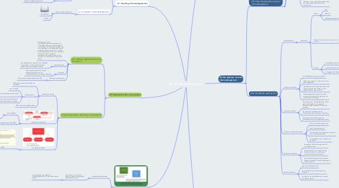 Mind Map: M1.H2 Informatiesystemen