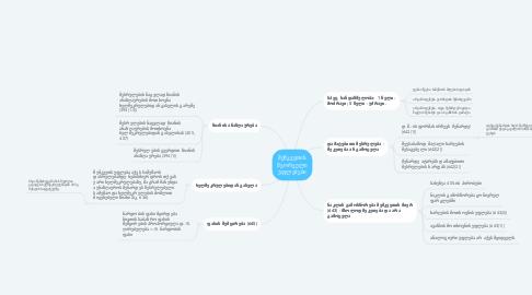 Mind Map: შემკვეთის მეორეული უფლებები