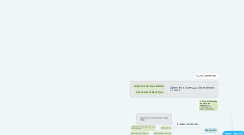 Mind Map: 3RBIO  UNIDADE DE PRODUÇÃO DE ORGANOMINERAL