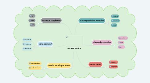 Mind Map: mundo animal